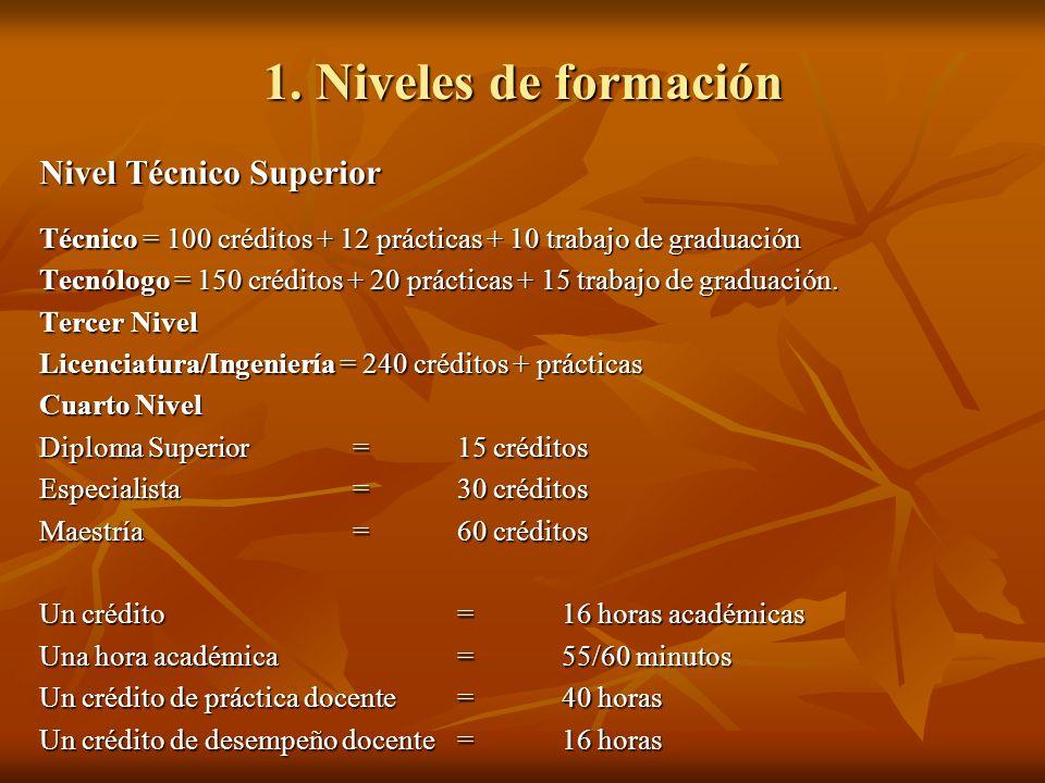 1. Niveles de formación Nivel Técnico Superior