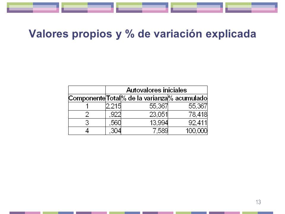 Valores propios y % de variación explicada