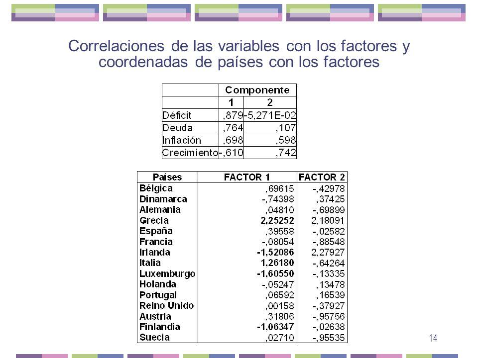 Correlaciones de las variables con los factores y coordenadas de países con los factores