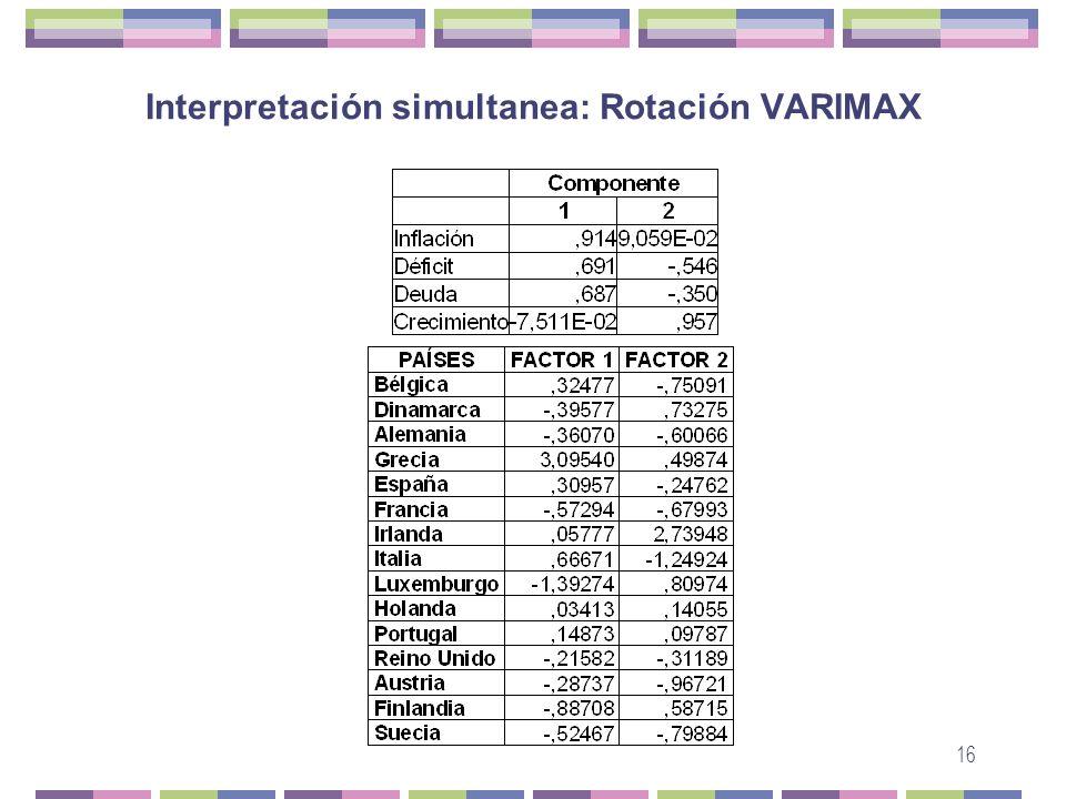 Interpretación simultanea: Rotación VARIMAX