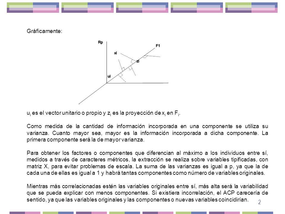 Gráficamente: ui es el vector unitario o propio y zi es la proyección de xi en Fi.