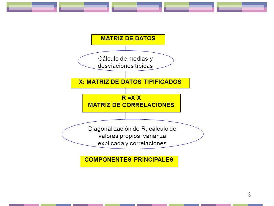 Cálculo de medias y desviaciones típicas