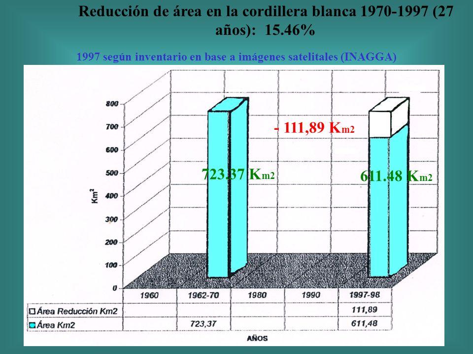 Reducción de área en la cordillera blanca 1970-1997 (27 años): 15.46%