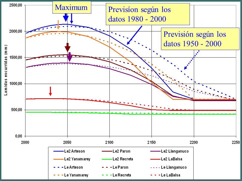 MaximumPrevisíon según los datos 1980 - 2000.Previsión según los datos 1950 - 2000.