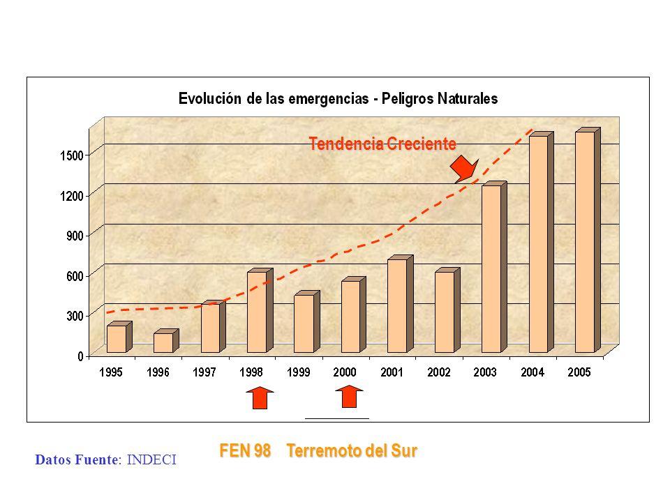Tendencia Creciente FEN 98 Terremoto del Sur Datos Fuente: INDECI