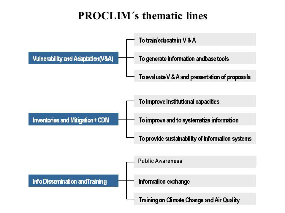 PROCLIM´s thematic lines