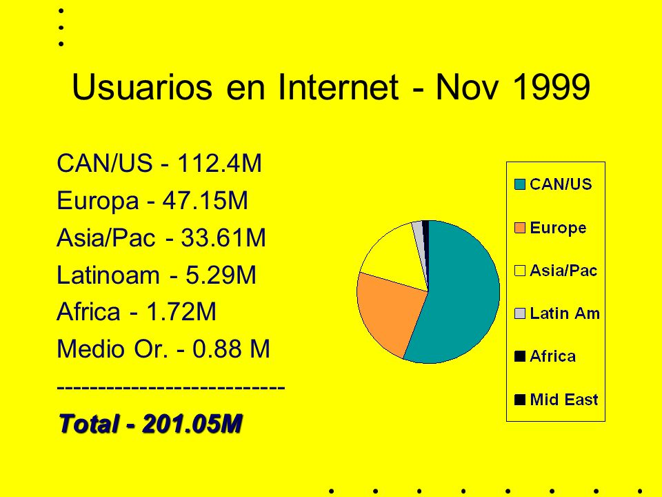 Usuarios en Internet - Nov 1999