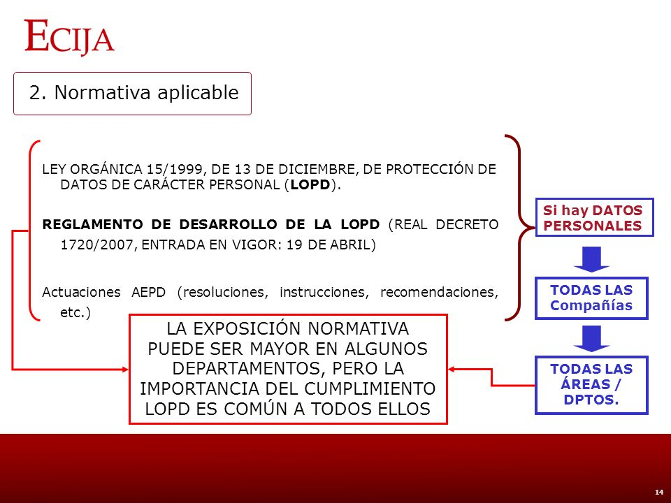 2. Normativa aplicable Panorama Legislativo Básico