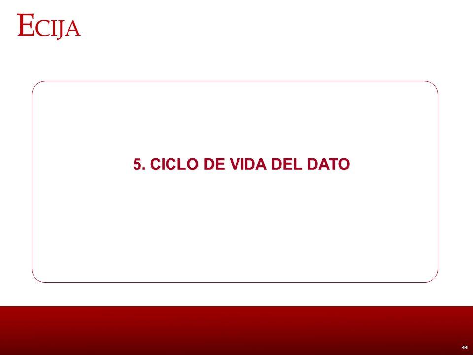 5. Ciclo de vida del dato Entrega a 3ª empresa con fines de publicidad