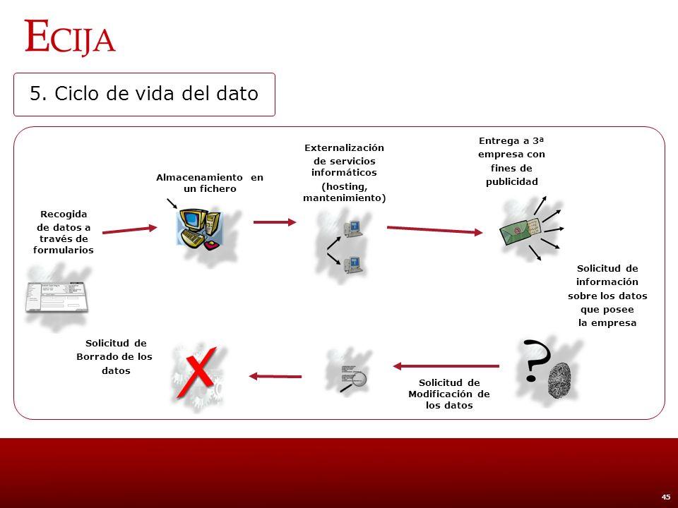 5. Ciclo de vida del dato Recogida Tratamiento Transmisión