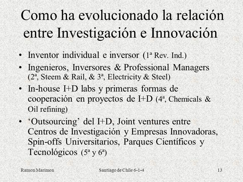 Como ha evolucionado la relación entre Investigación e Innovación