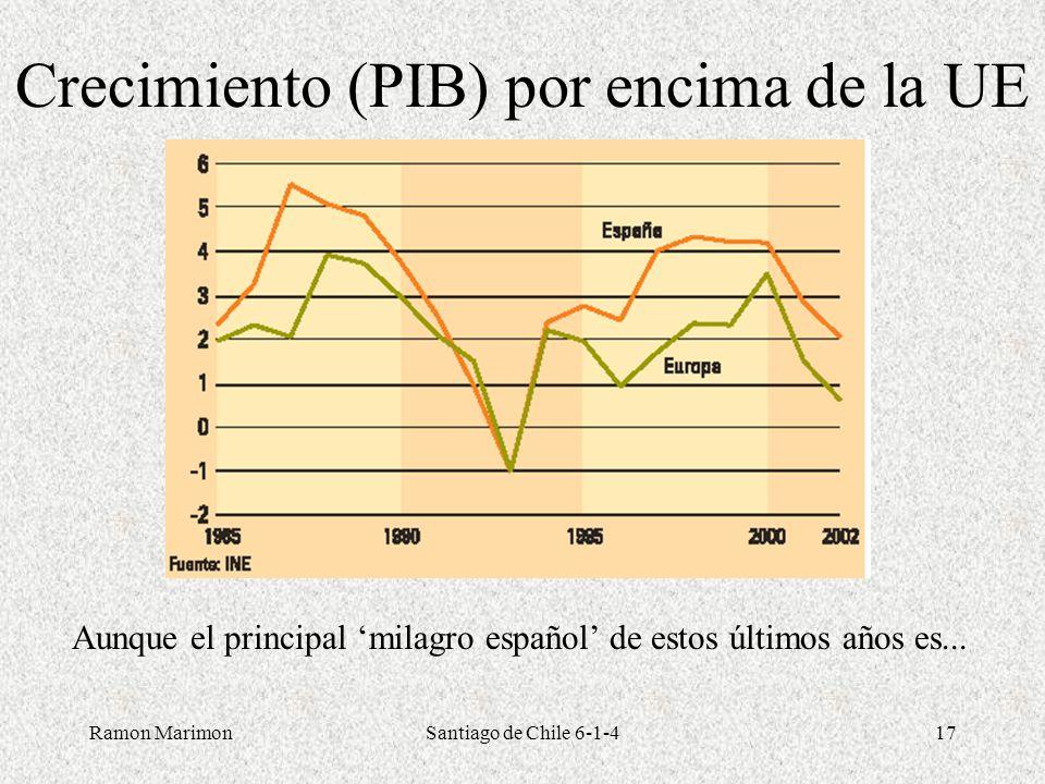 Crecimiento (PIB) por encima de la UE