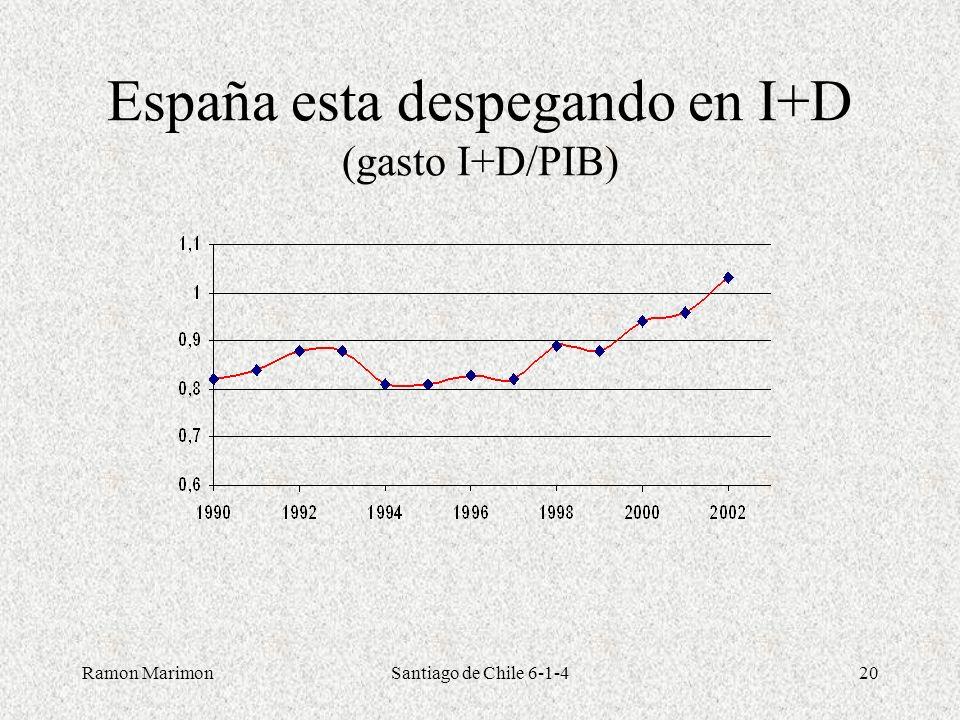 España esta despegando en I+D (gasto I+D/PIB)