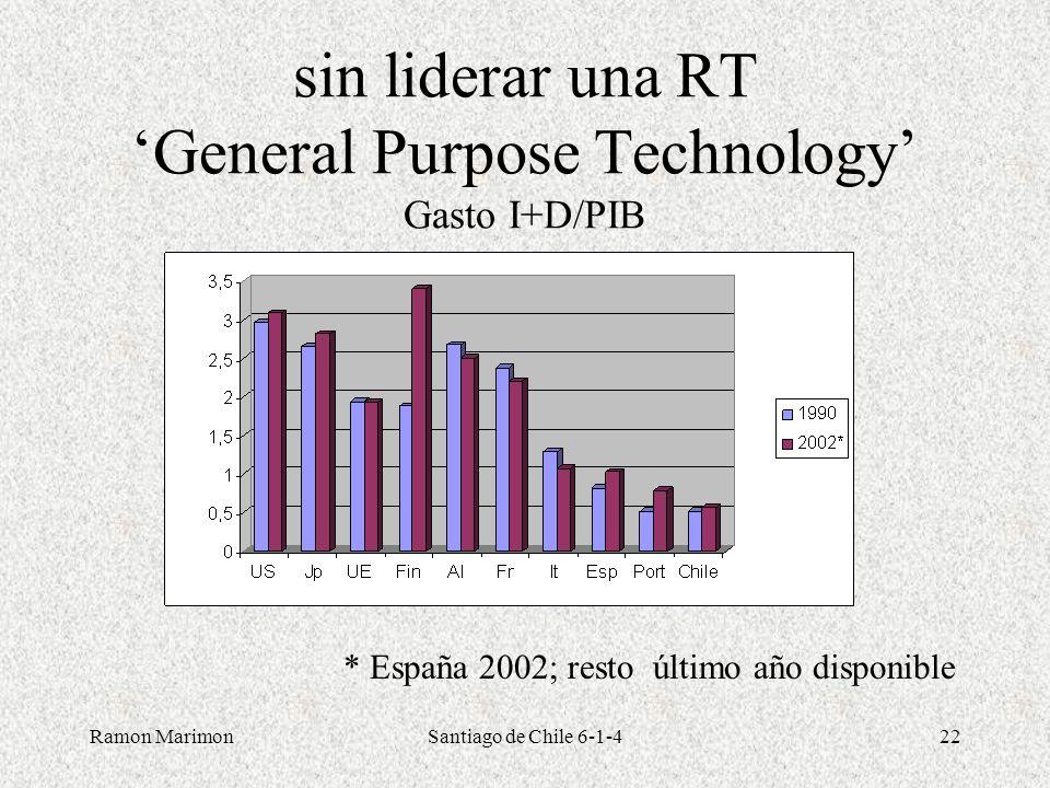 sin liderar una RT 'General Purpose Technology' Gasto I+D/PIB