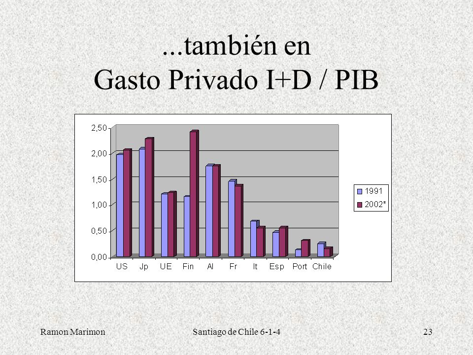 ...también en Gasto Privado I+D / PIB
