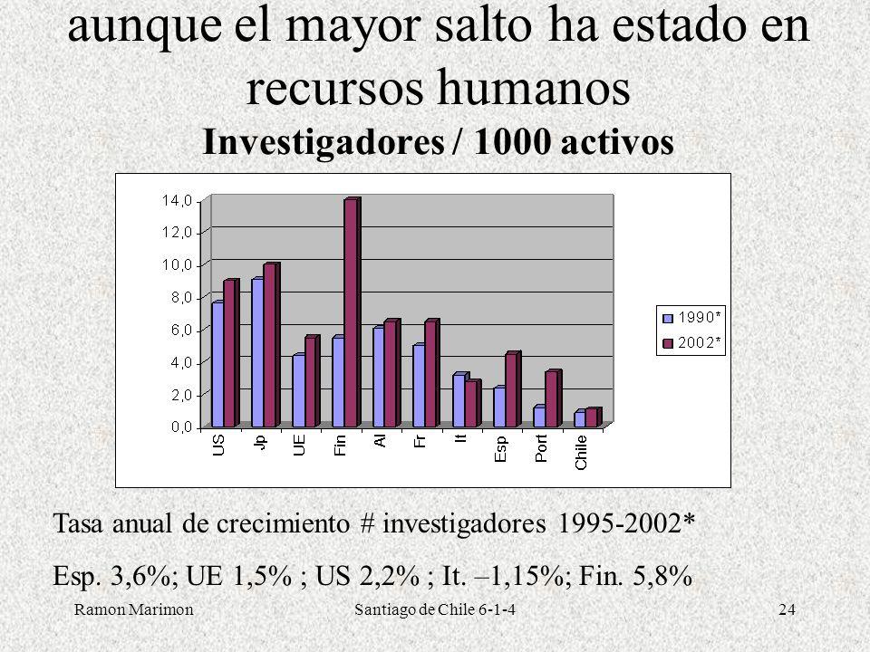 aunque el mayor salto ha estado en recursos humanos Investigadores / 1000 activos