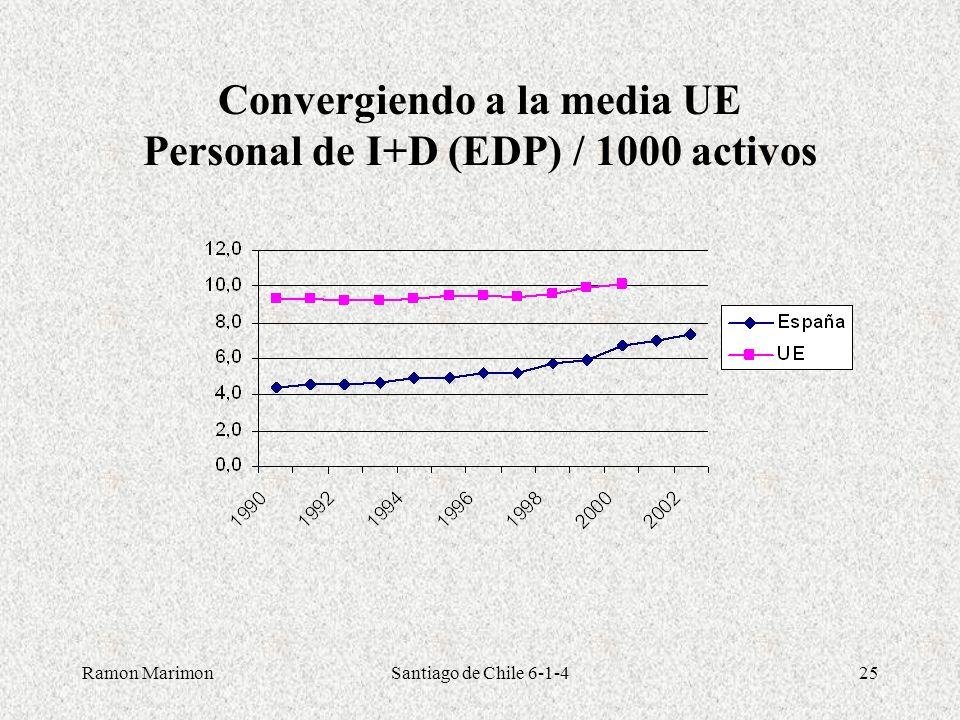 Convergiendo a la media UE Personal de I+D (EDP) / 1000 activos