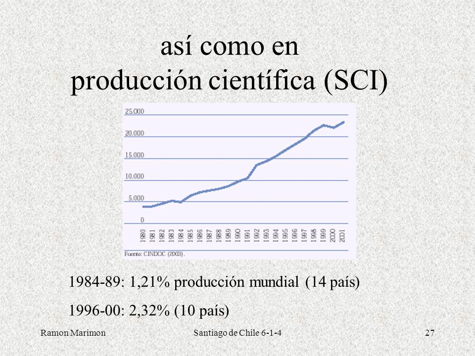 así como en producción científica (SCI)