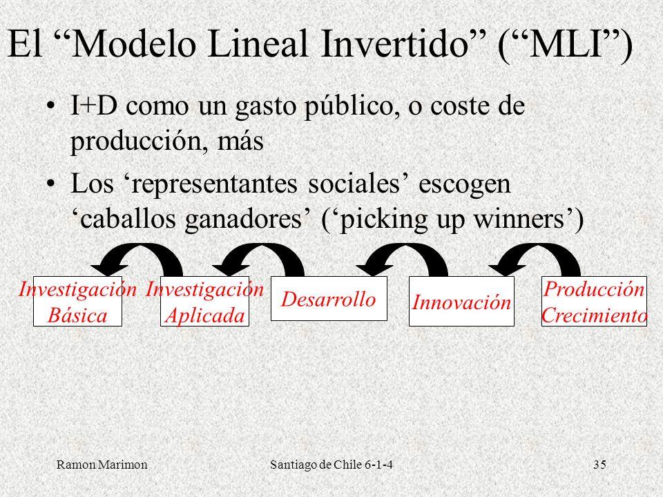 El Modelo Lineal Invertido ( MLI )