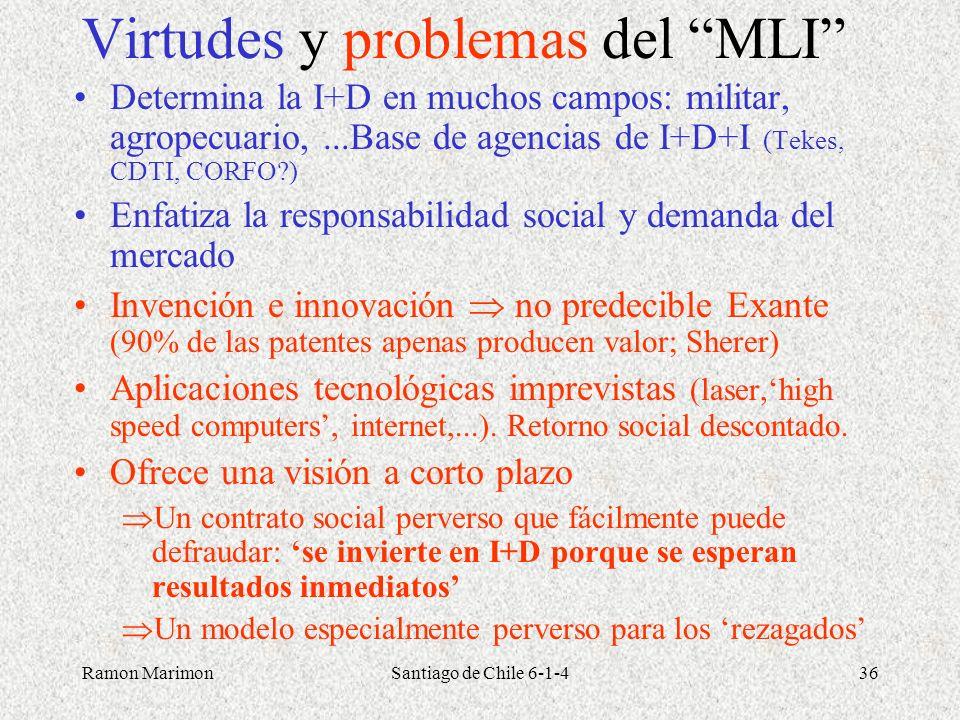 Virtudes y problemas del MLI