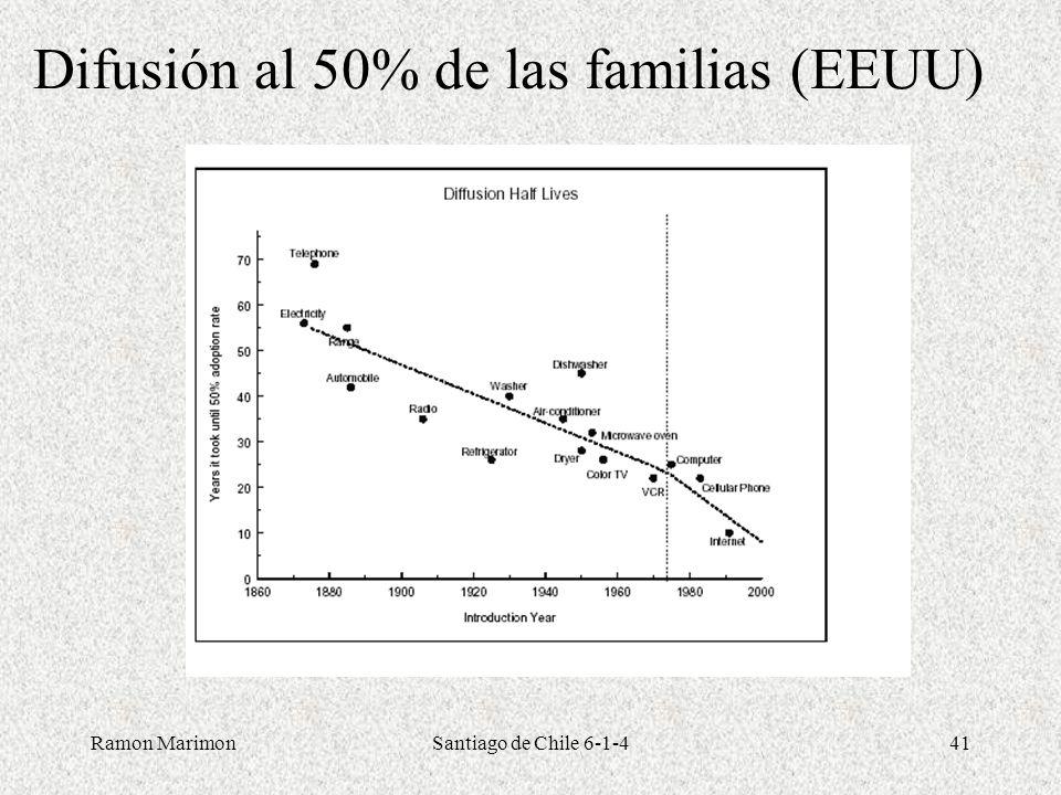 Difusión al 50% de las familias (EEUU)