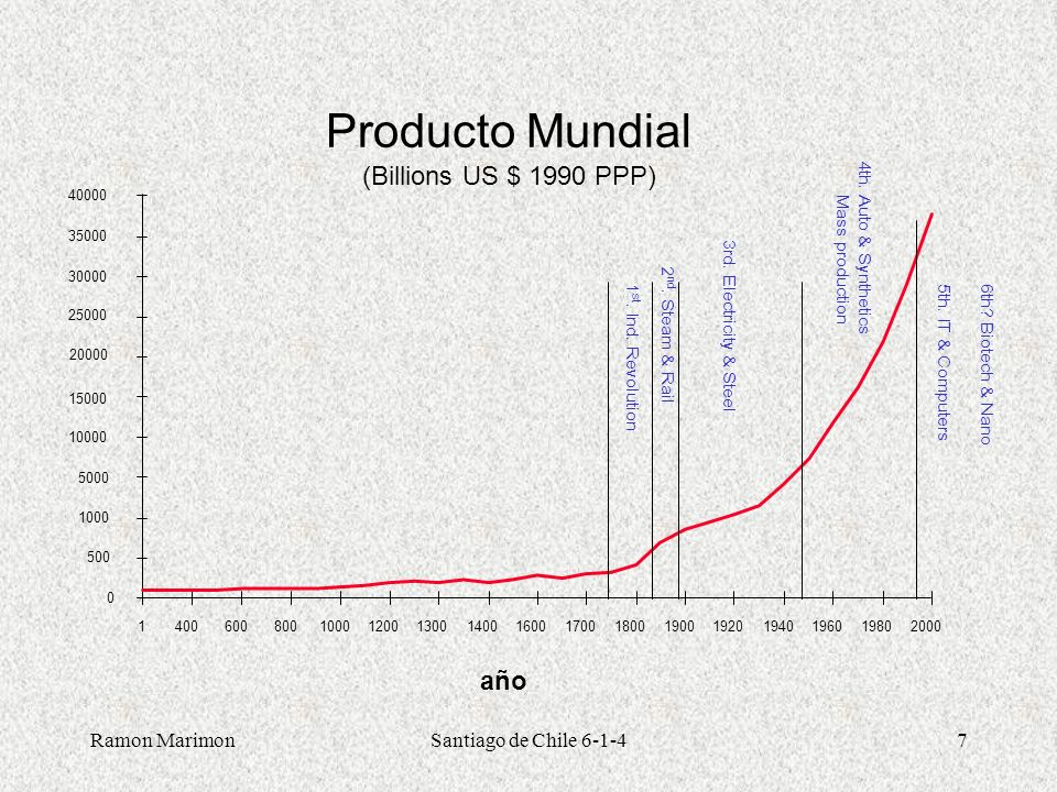 Producto Mundial (Billions US $ 1990 PPP) año Ramon Marimon