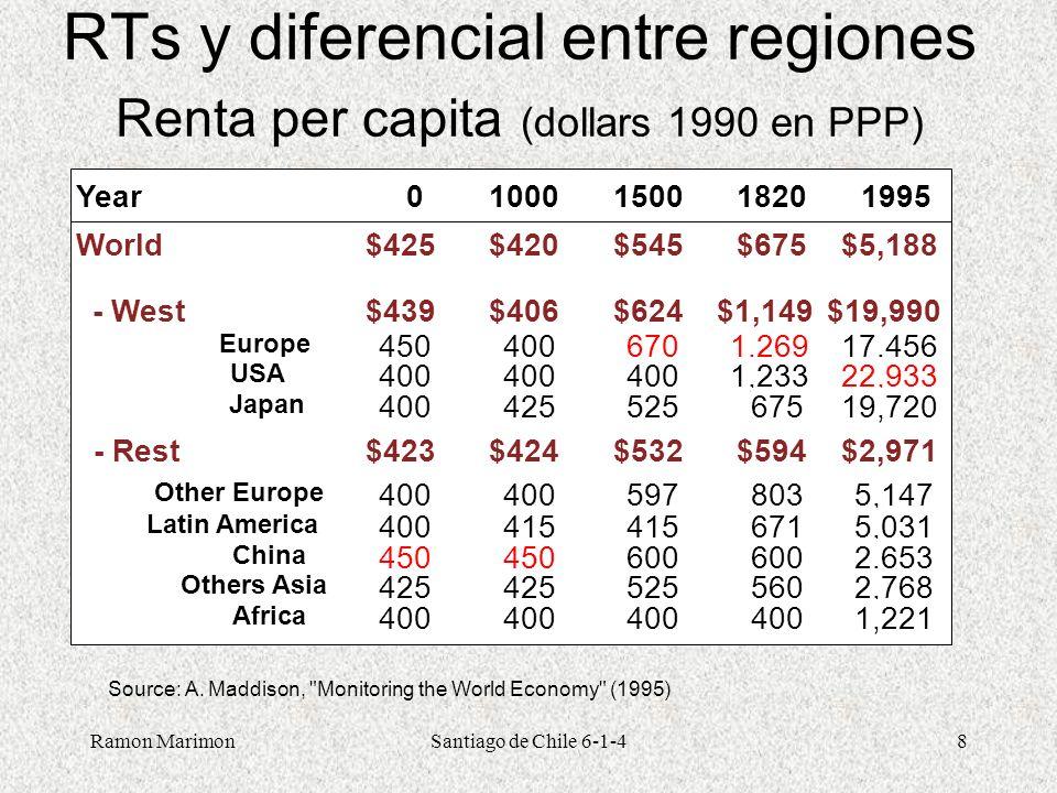 RTs y diferencial entre regiones Renta per capita (dollars 1990 en PPP)