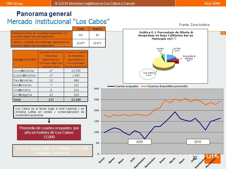 Mercado institucional Los Cabos