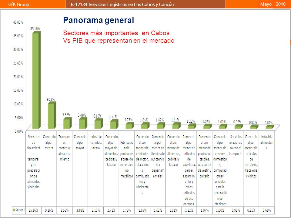 Panorama general Sectores más importantes en Cabos
