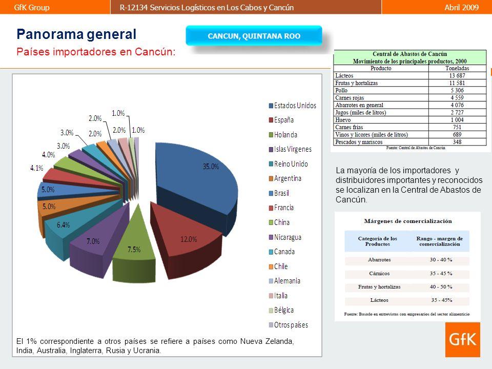Panorama general Países importadores en Cancún: