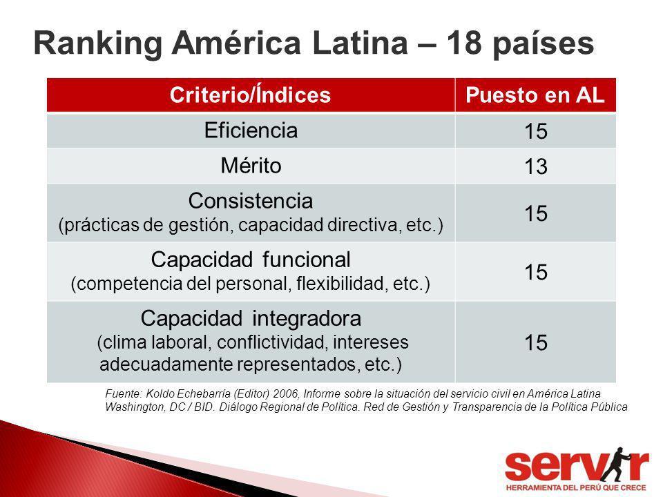 Ranking América Latina – 18 países
