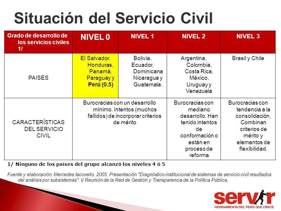 Situación del Servicio Civil