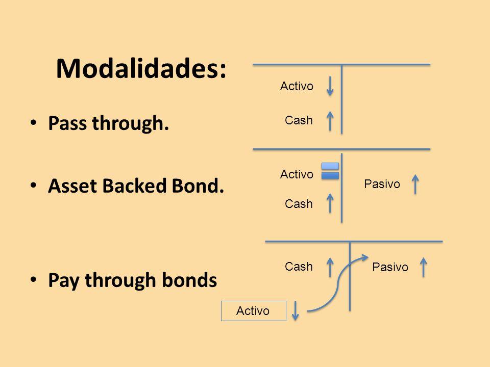 Modalidades: Pass through. Asset Backed Bond. Pay through bonds Activo