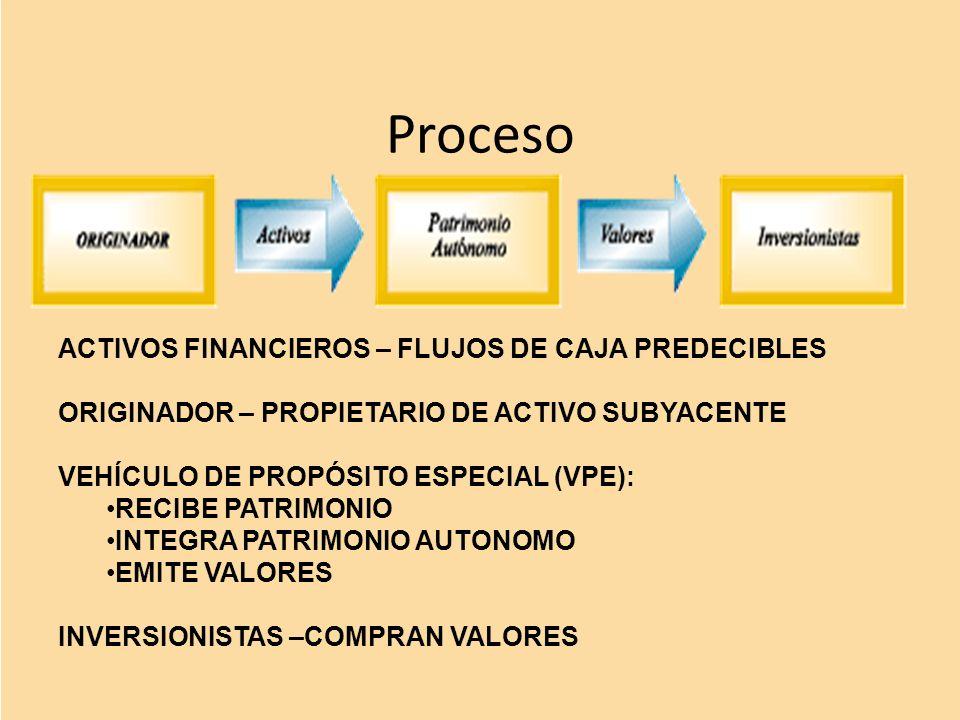 Proceso ACTIVOS FINANCIEROS – FLUJOS DE CAJA PREDECIBLES