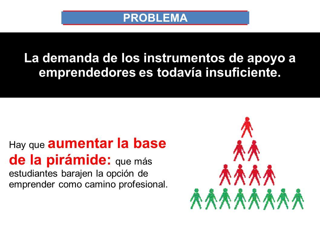 PROBLEMA La demanda de los instrumentos de apoyo a emprendedores es todavía insuficiente.