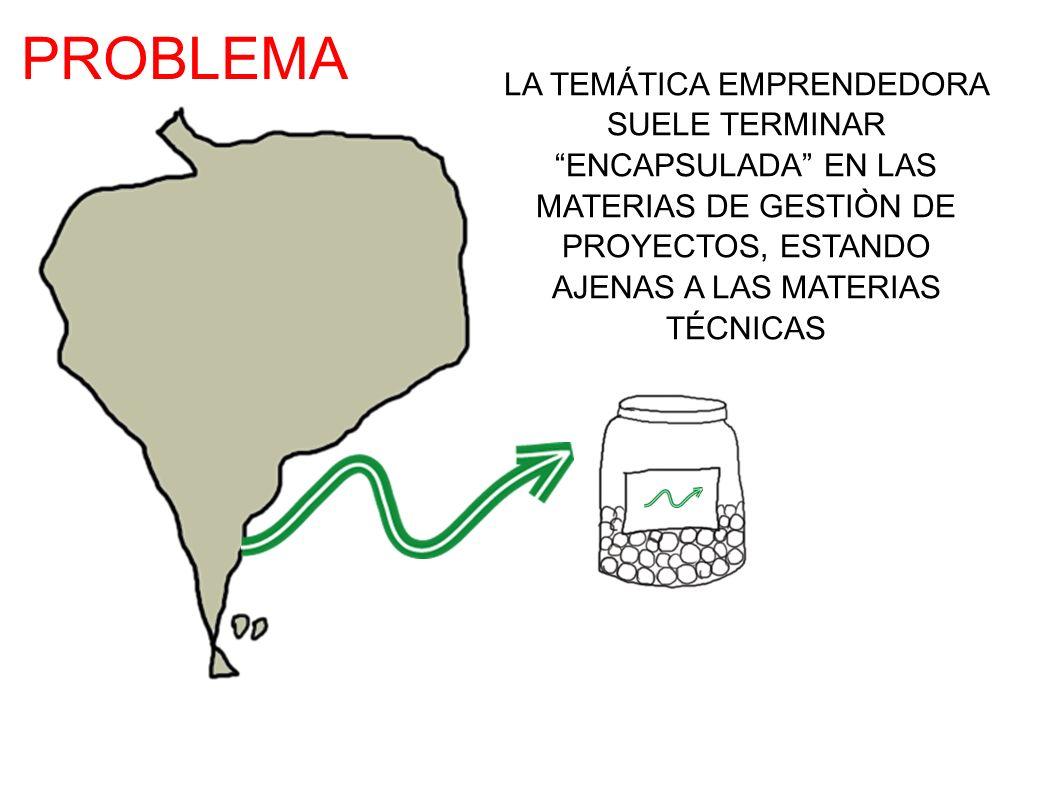 PROBLEMA LA TEMÁTICA EMPRENDEDORA SUELE TERMINAR ENCAPSULADA EN LAS MATERIAS DE GESTIÒN DE PROYECTOS, ESTANDO AJENAS A LAS MATERIAS TÉCNICAS.