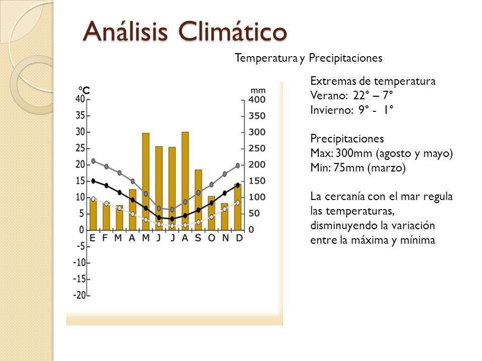 Análisis Climático Temperatura y Precipitaciones