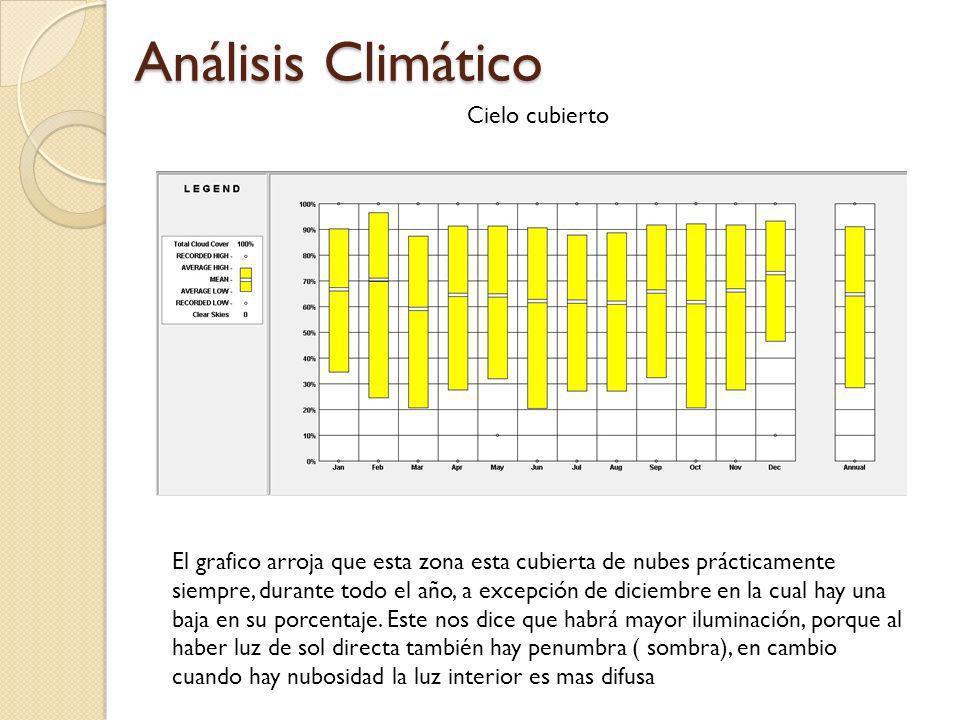 Análisis Climático Cielo cubierto