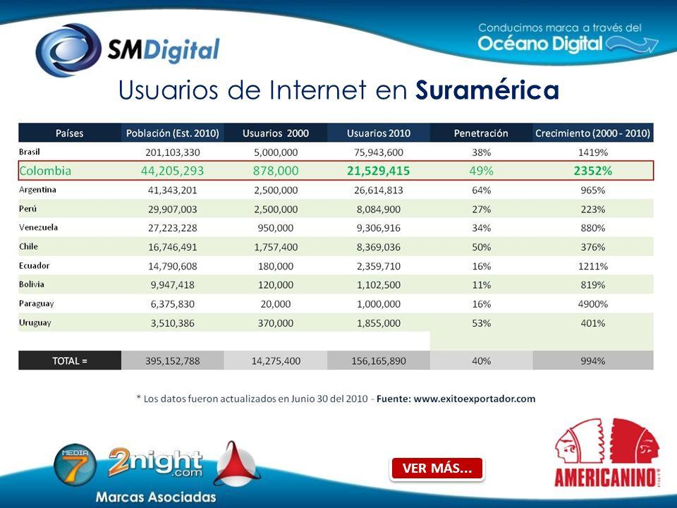 Usuarios de Internet en Suramérica