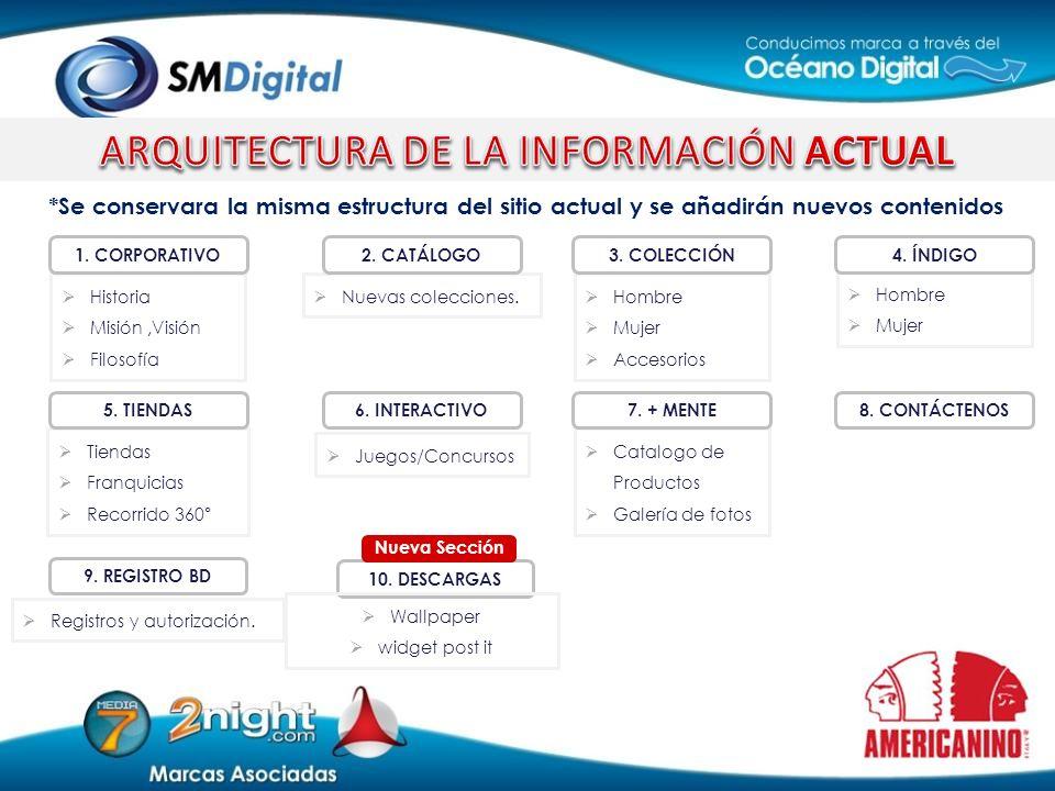 ARQUITECTURA DE LA INFORMACIÓN ACTUAL