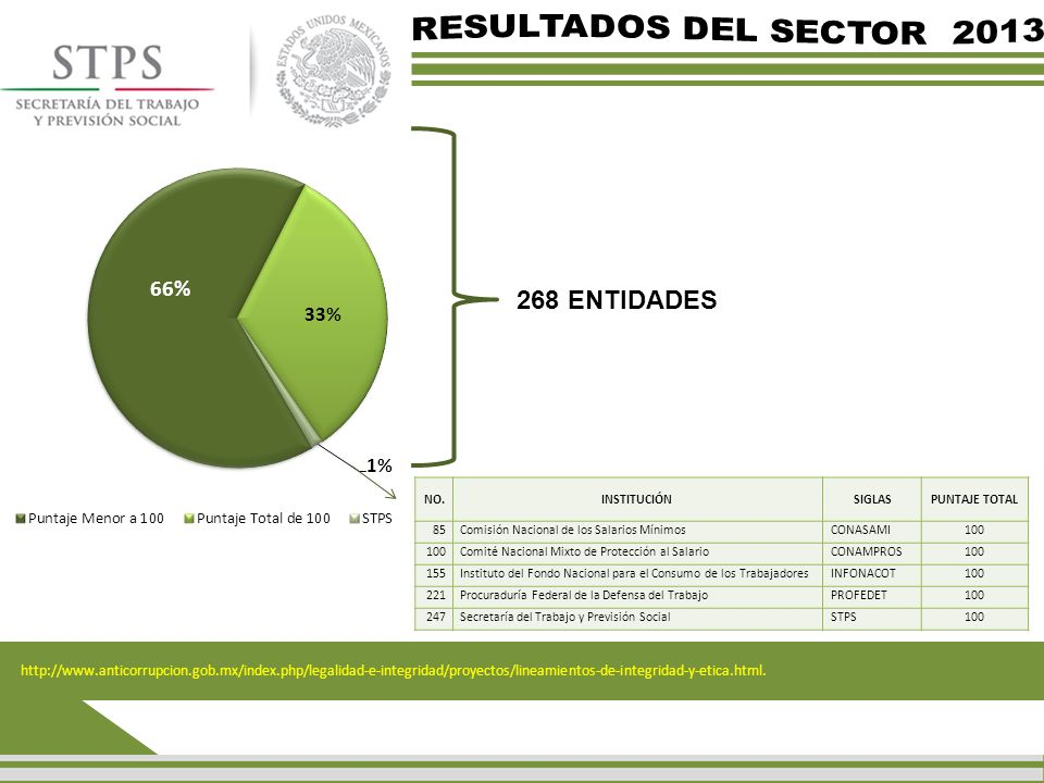 RESULTADOS DEL SECTOR 2013 268 ENTIDADES