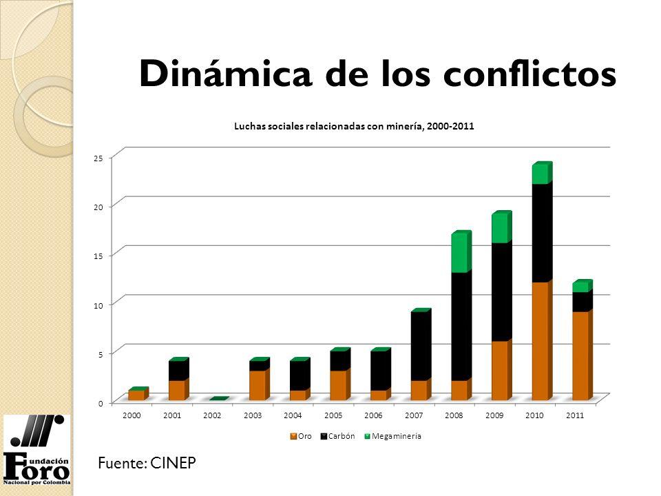 Dinámica de los conflictos