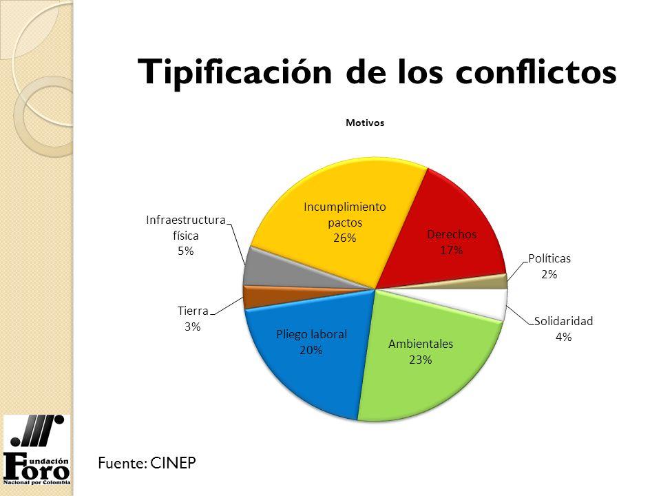 Tipificación de los conflictos