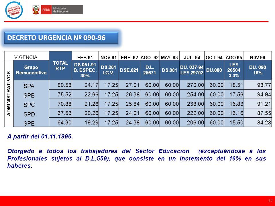 DECRETO URGENCIA Nº 090-96 A partir del 01.11.1996.