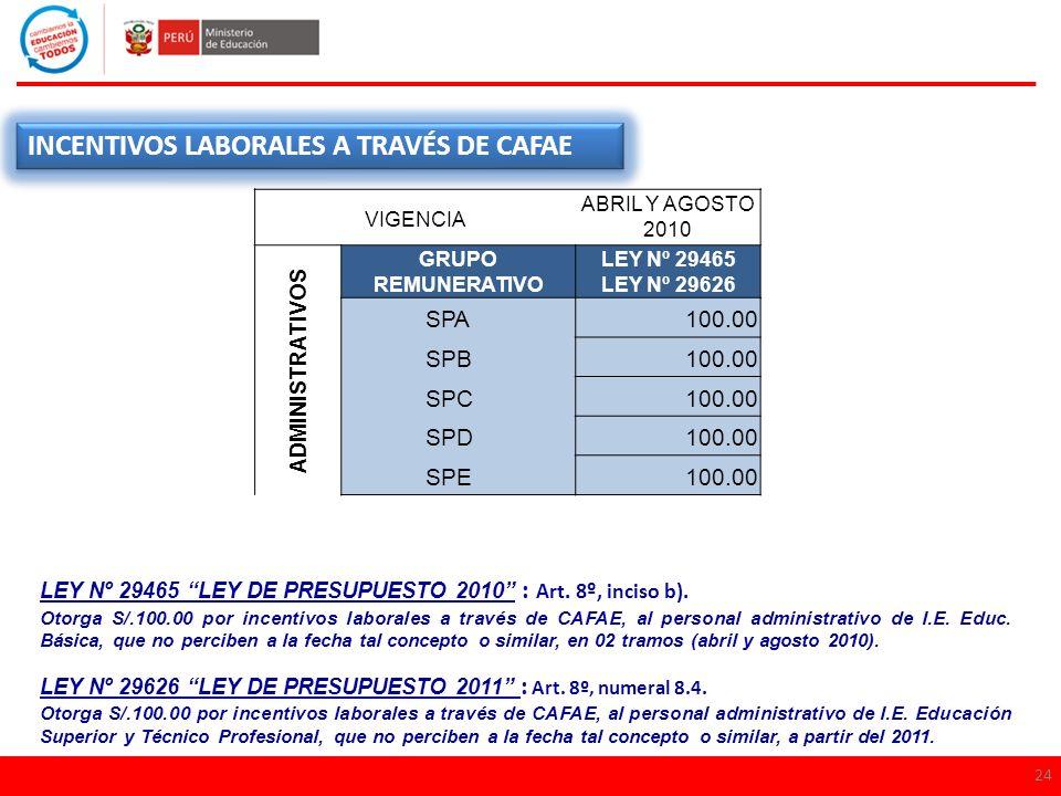 INCENTIVOS LABORALES A TRAVÉS DE CAFAE SPA 100.00 SPB SPC SPD SPE