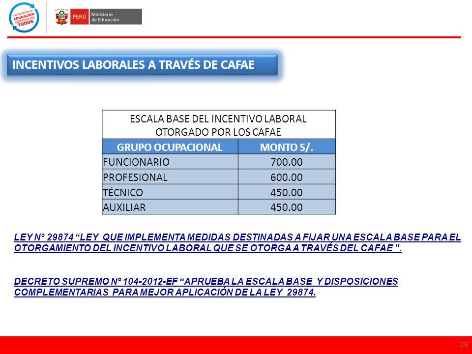 ESCALA BASE DEL INCENTIVO LABORAL OTORGADO POR LOS CAFAE