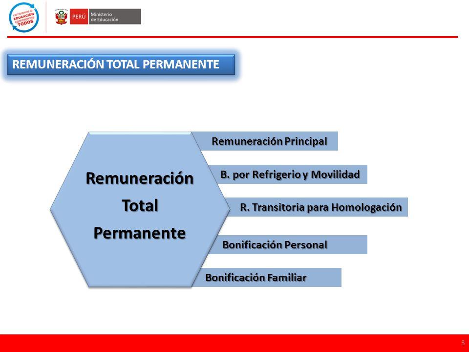 Remuneración Total Permanente