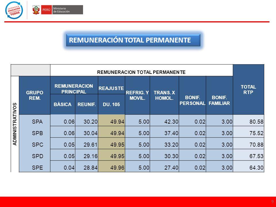 REMUNERACION TOTAL PERMANENTE REMUNERACION PRINCIPAL
