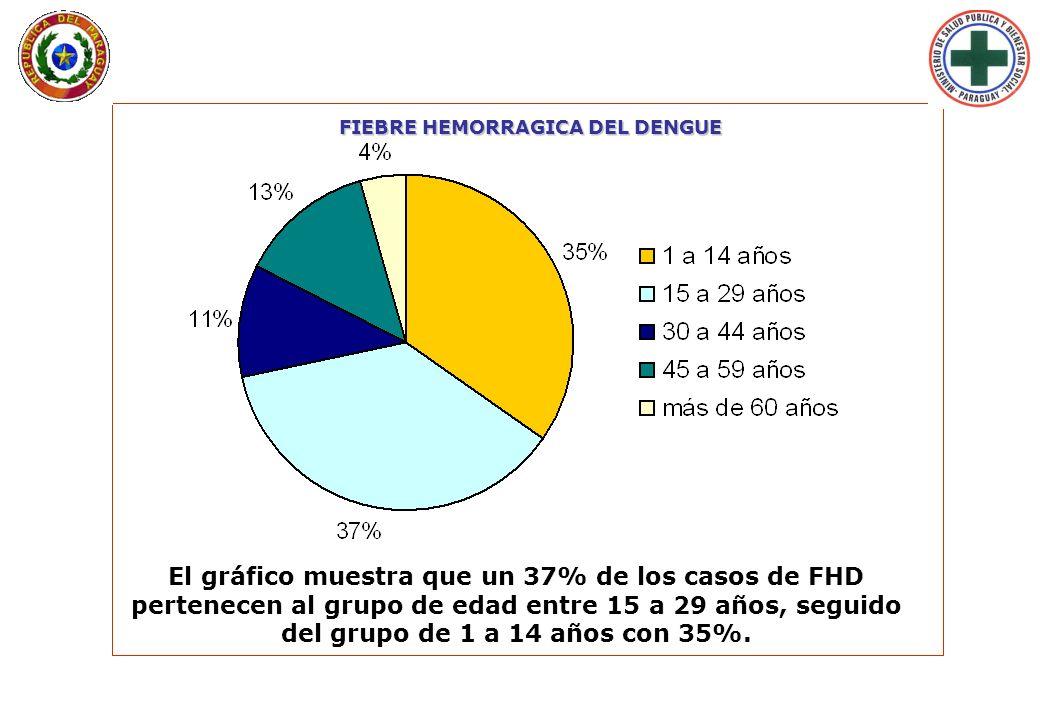 FIEBRE HEMORRAGICA DEL DENGUE