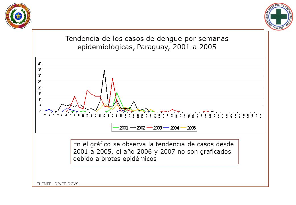 Tendencia de los casos de dengue por semanas epidemiológicas, Paraguay, 2001 a 2005